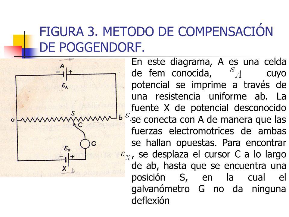 FIGURA 3. METODO DE COMPENSACIÓN DE POGGENDORF.