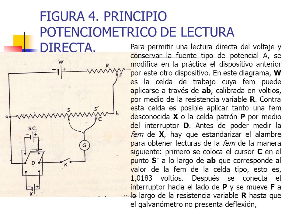FIGURA 4. PRINCIPIO POTENCIOMETRICO DE LECTURA DIRECTA.