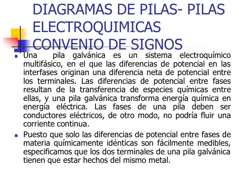 DIAGRAMAS DE PILAS- PILAS ELECTROQUIMICAS CONVENIO DE SIGNOS
