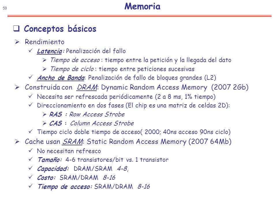 Memoria Conceptos básicos Rendimiento