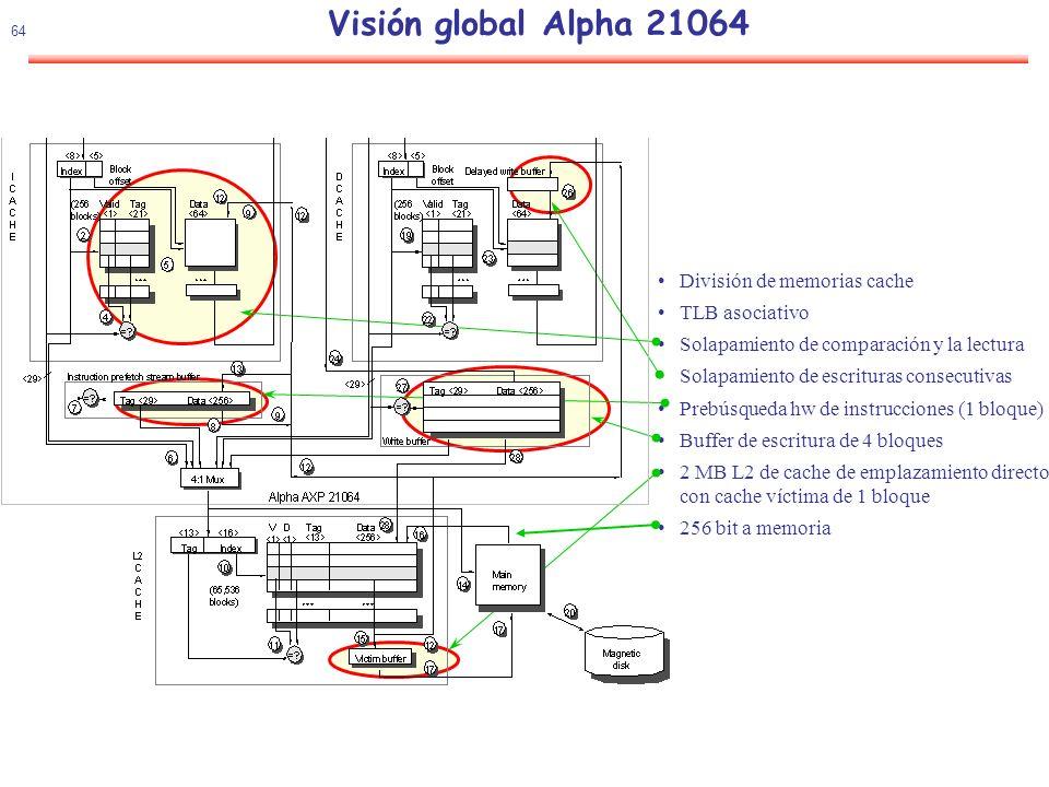 Visión global Alpha 21064 División de memorias cache TLB asociativo
