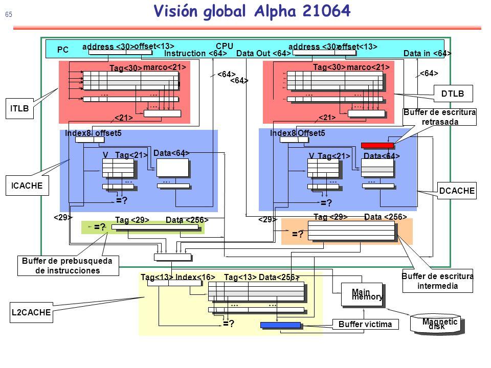 Visión global Alpha 21064 = = = = = address <30>