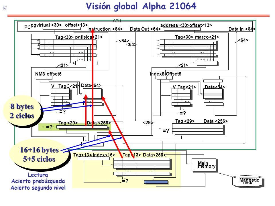 Visión global Alpha 21064 8 bytes 2 ciclos 16+16 bytes 5+5 ciclos