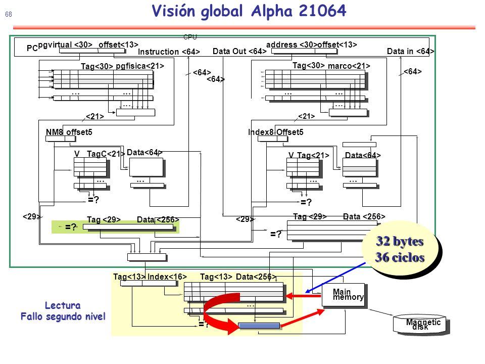 Visión global Alpha 21064 32 bytes 36 ciclos = = = = Lectura