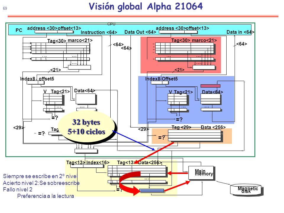 Visión global Alpha 21064 32 bytes 5+10 ciclos
