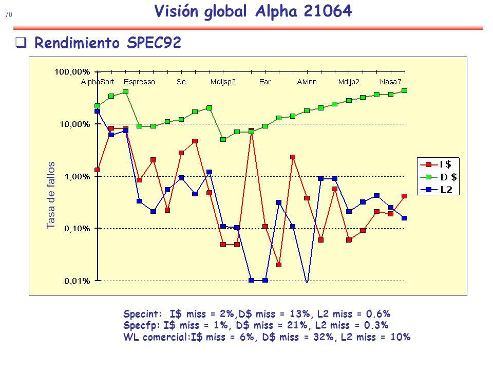 Visión global Alpha 21064 Rendimiento SPEC92 Tasa de fallos