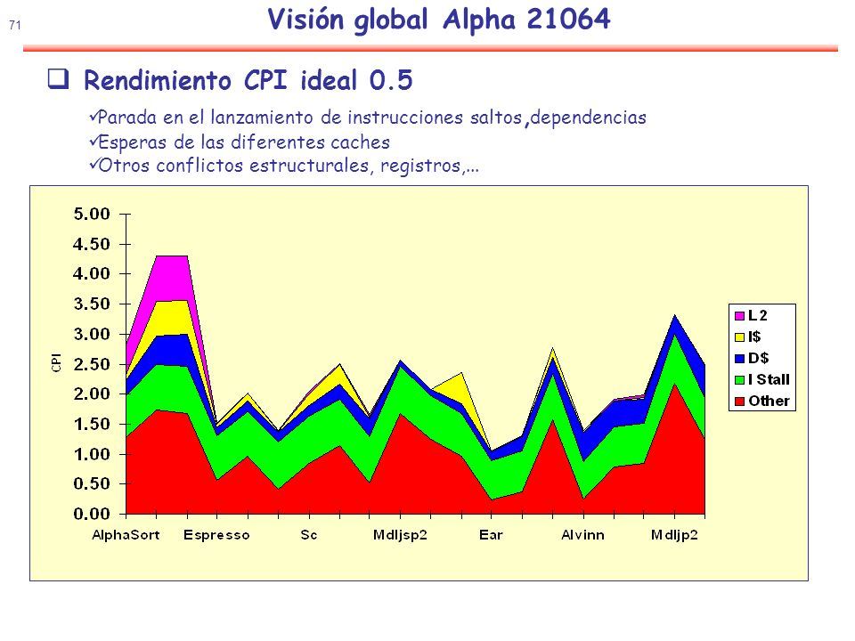 Rendimiento CPI ideal 0.5 Visión global Alpha 21064
