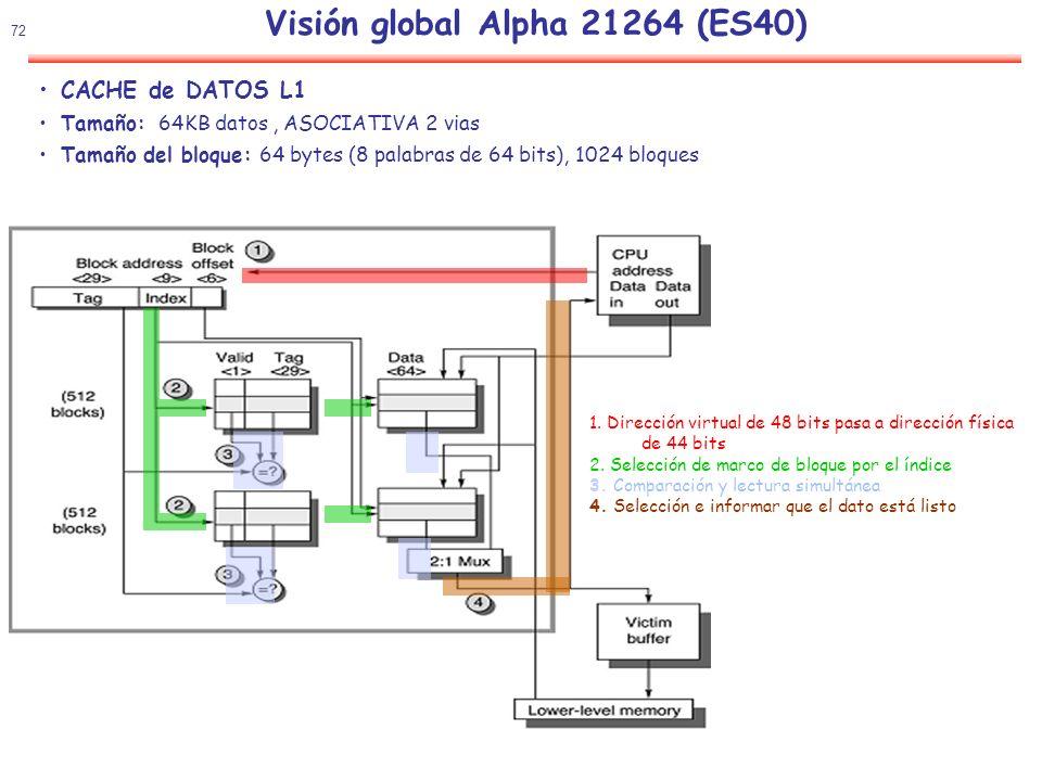 Visión global Alpha 21264 (ES40)