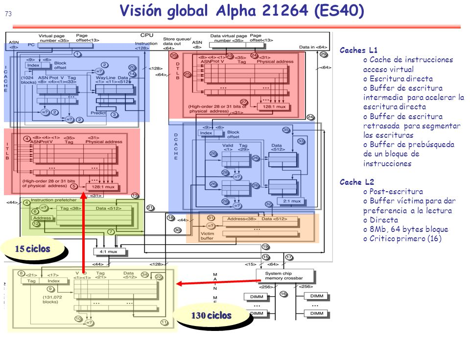 Visión global Alpha (ES40)