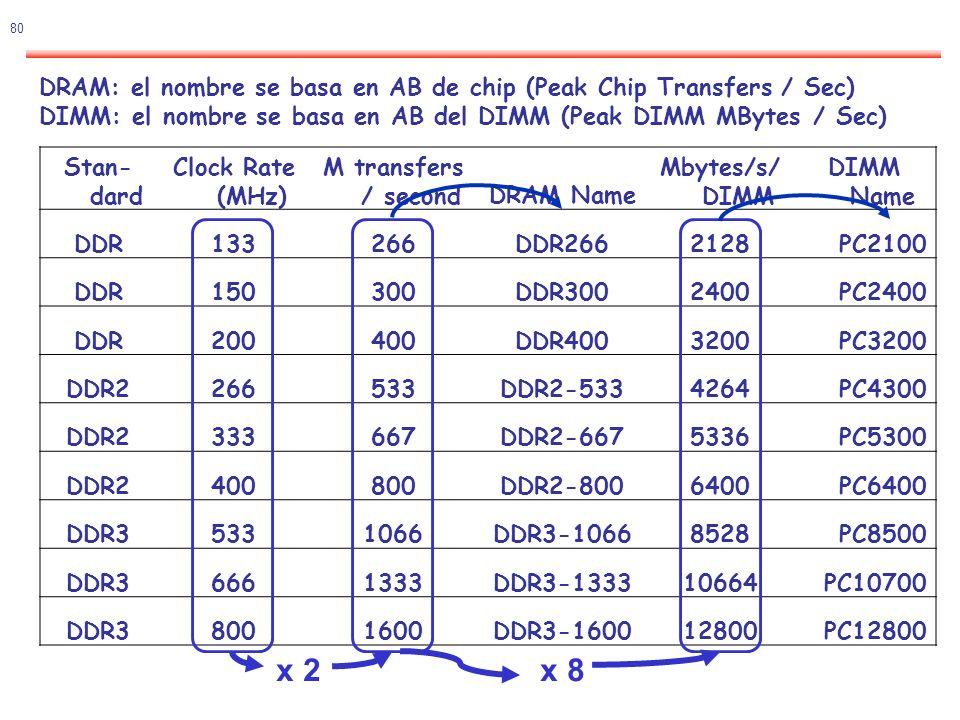 DRAM: el nombre se basa en AB de chip (Peak Chip Transfers / Sec) DIMM: el nombre se basa en AB del DIMM (Peak DIMM MBytes / Sec)
