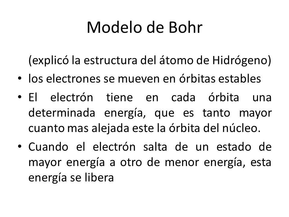 Modelo de Bohr (explicó la estructura del átomo de Hidrógeno)