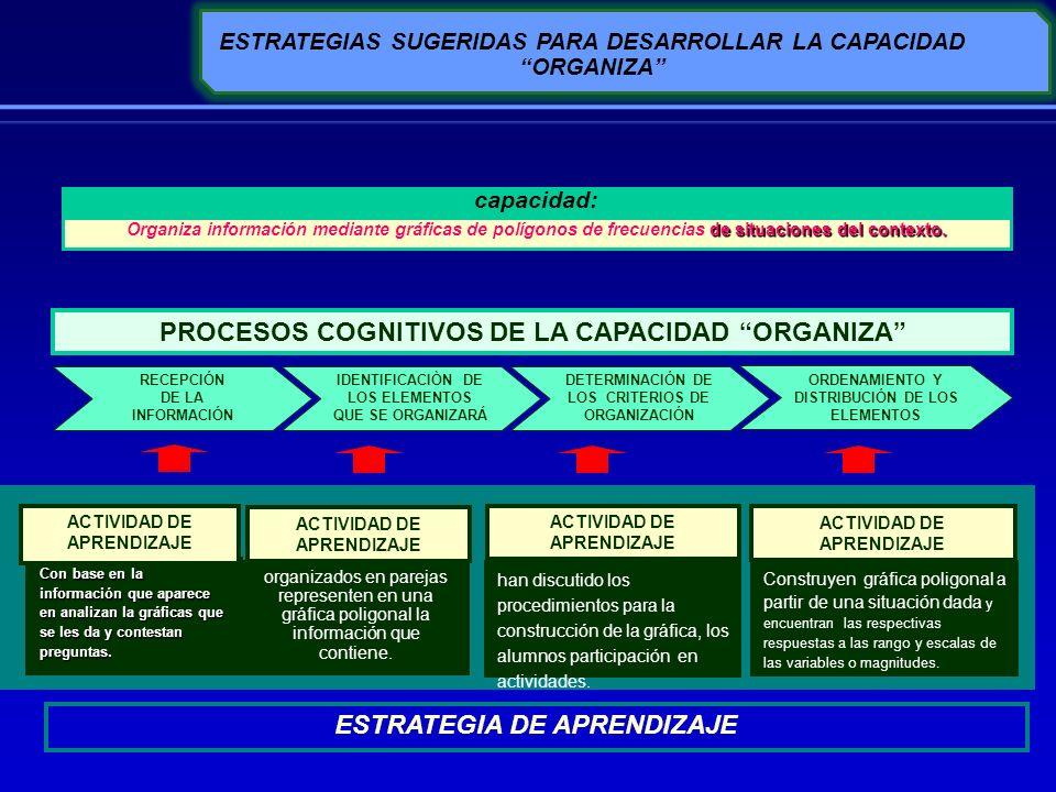 PROCESOS COGNITIVOS DE LA CAPACIDAD ORGANIZA
