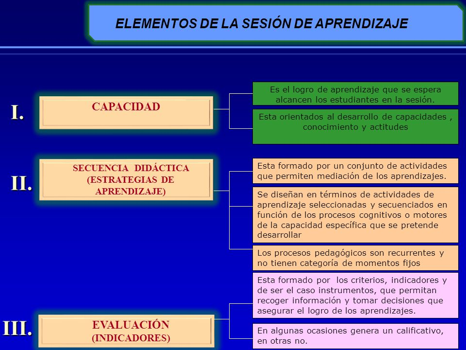ELEMENTOS DE LA SESIÓN DE APRENDIZAJE (ESTRATEGIAS DE APRENDIZAJE)