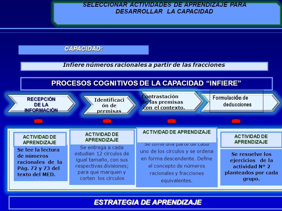 PROCESOS COGNITIVOS DE LA CAPACIDAD INFIERE