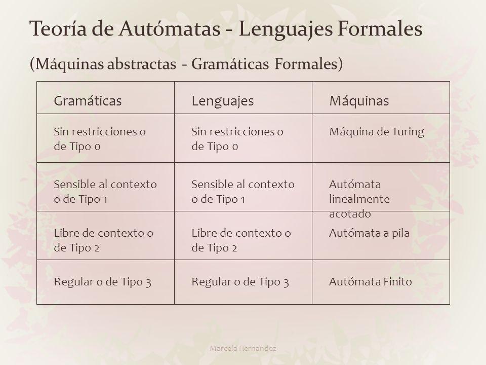 Teoría de Autómatas - Lenguajes Formales (Máquinas abstractas - Gramáticas Formales)