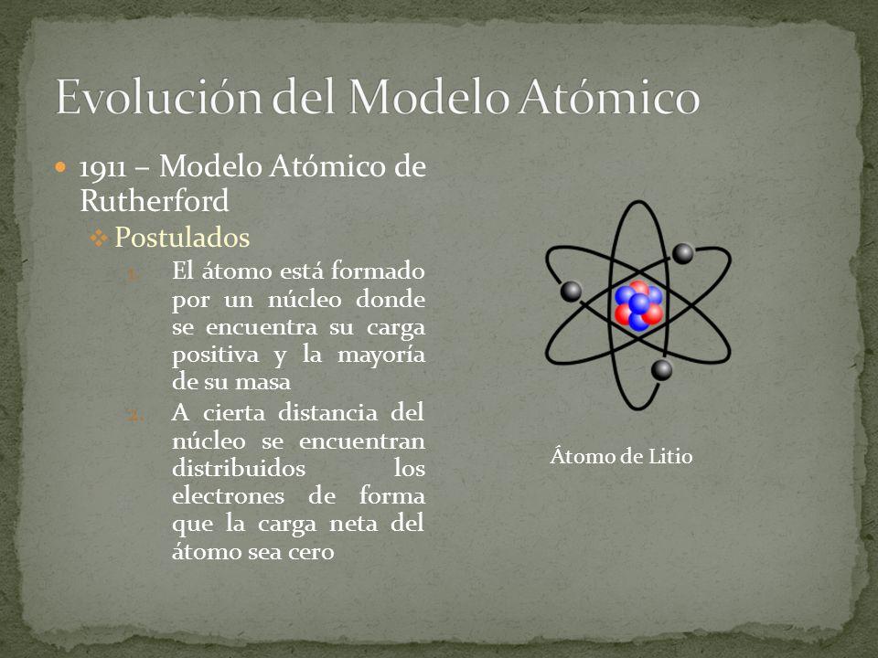 Evolución del Modelo Atómico