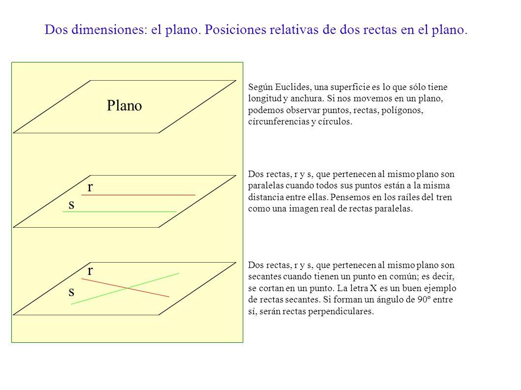 Dos dimensiones: el plano
