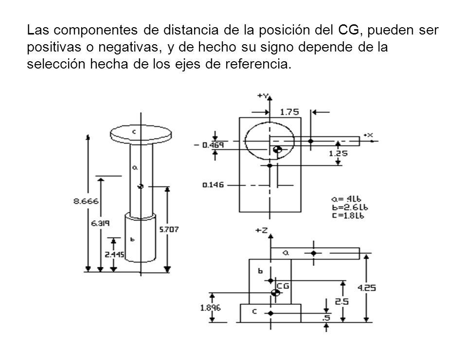 Las componentes de distancia de la posición del CG, pueden ser positivas o negativas, y de hecho su signo depende de la selección hecha de los ejes de referencia.