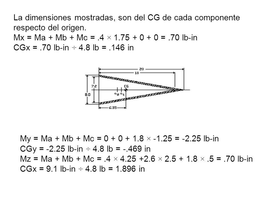 La dimensiones mostradas, son del CG de cada componente respecto del origen. Mx = Ma + Mb + Mc = .4 × 1.75 + 0 + 0 = .70 lb-in CGx = .70 lb-in ÷ 4.8 lb = .146 in