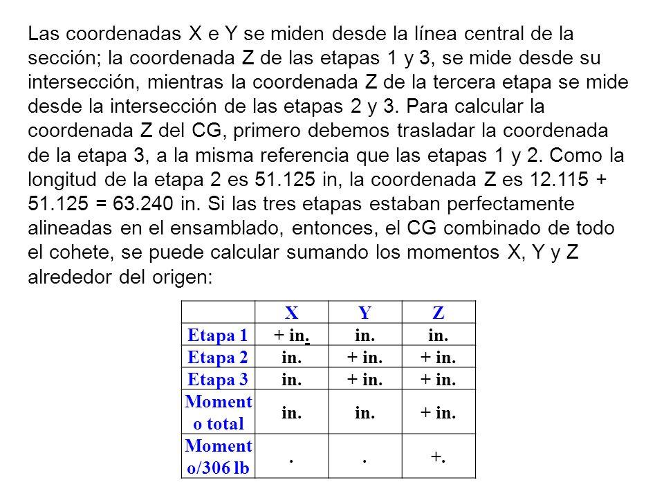 Las coordenadas X e Y se miden desde la línea central de la sección; la coordenada Z de las etapas 1 y 3, se mide desde su intersección, mientras la coordenada Z de la tercera etapa se mide desde la intersección de las etapas 2 y 3. Para calcular la coordenada Z del CG, primero debemos trasladar la coordenada de la etapa 3, a la misma referencia que las etapas 1 y 2. Como la longitud de la etapa 2 es 51.125 in, la coordenada Z es 12.115 + 51.125 = 63.240 in. Si las tres etapas estaban perfectamente alineadas en el ensamblado, entonces, el CG combinado de todo el cohete, se puede calcular sumando los momentos X, Y y Z alrededor del origen: