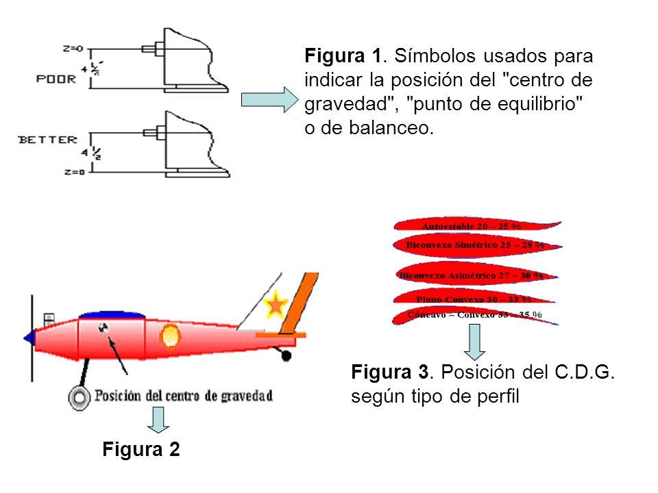 Figura 1. Símbolos usados para indicar la posición del centro de gravedad , punto de equilibrio o de balanceo.