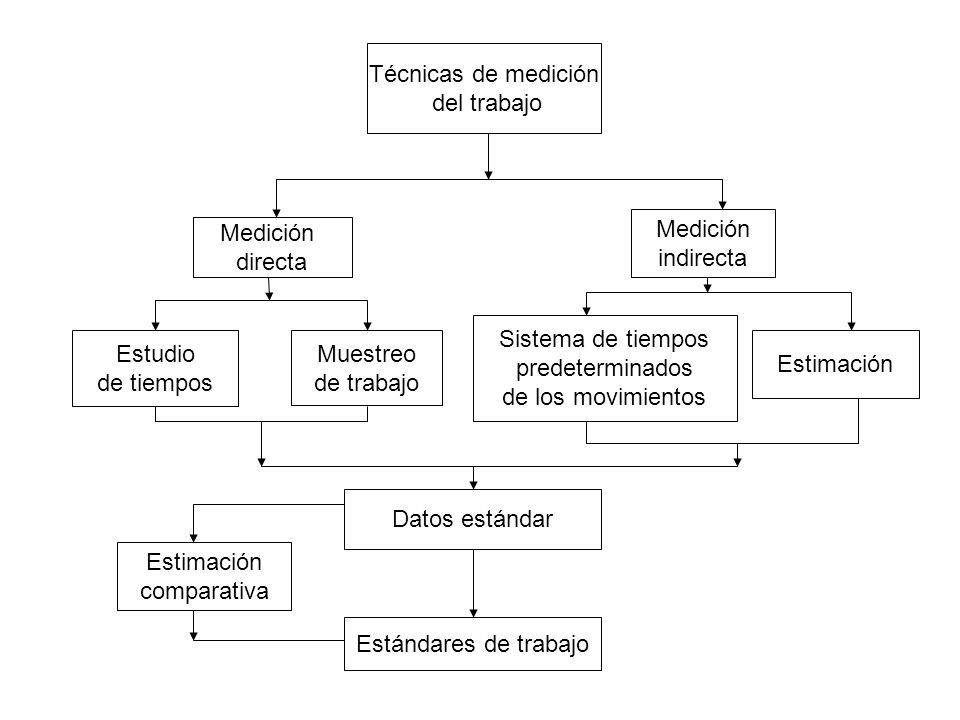 Técnicas de medición del trabajo. Medición. indirecta. Medición. directa. Sistema de tiempos. predeterminados.