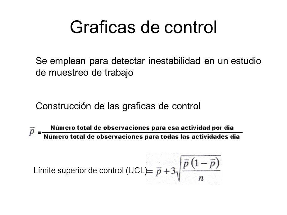 Graficas de controlSe emplean para detectar inestabilidad en un estudio de muestreo de trabajo. Construcción de las graficas de control.