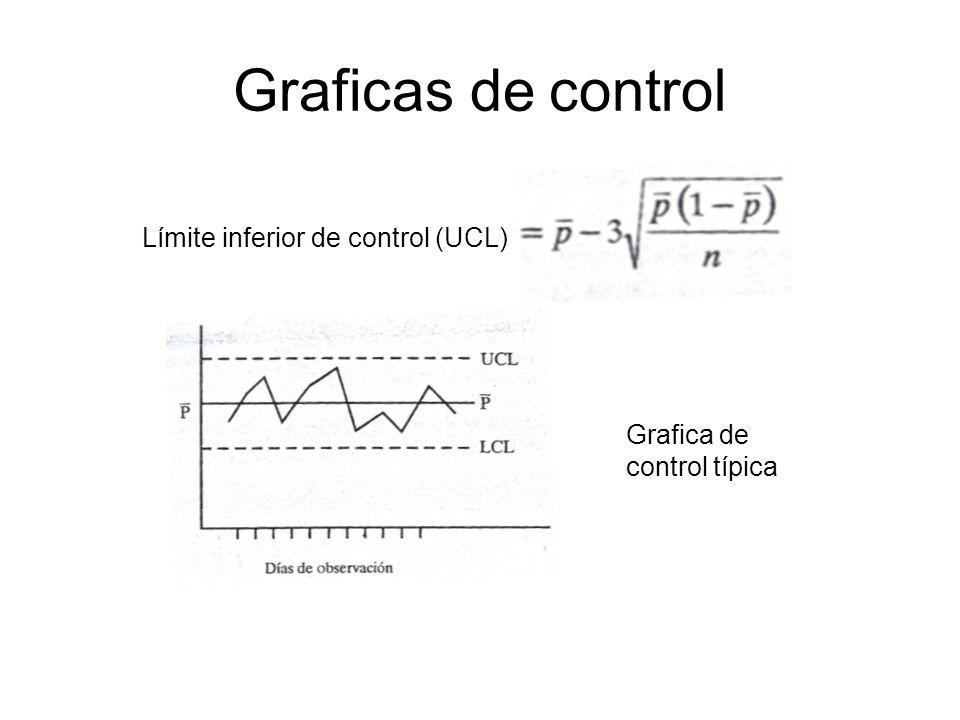 Graficas de control Límite inferior de control (UCL)