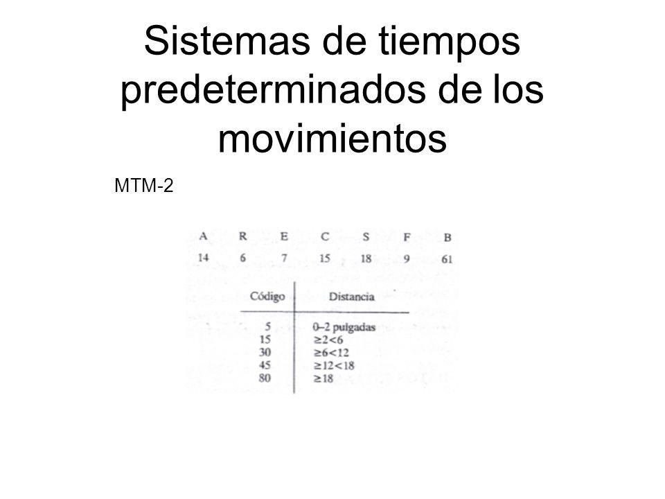 Sistemas de tiempos predeterminados de los movimientos