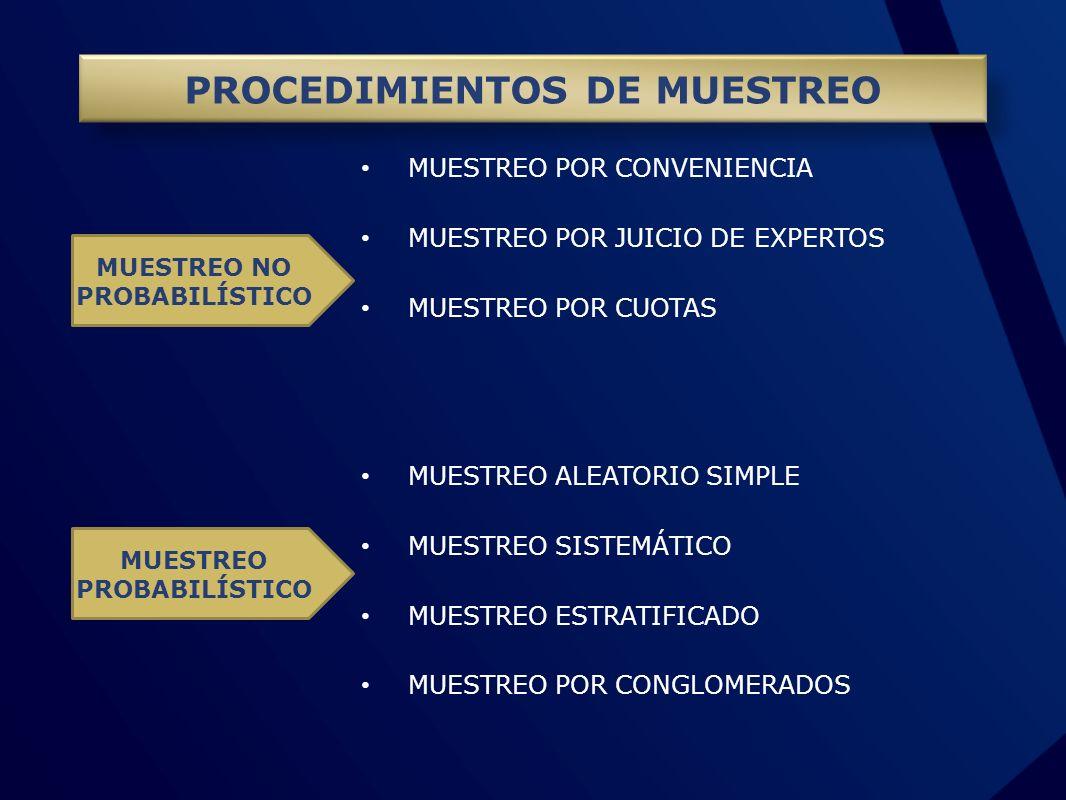 PROCEDIMIENTOS DE MUESTREO