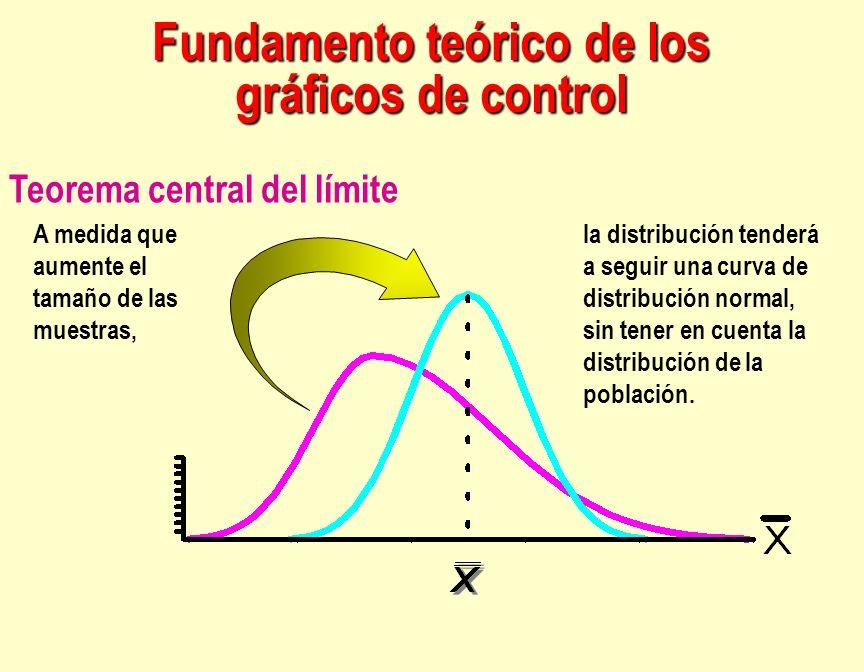 Fundamento teórico de los gráficos de control