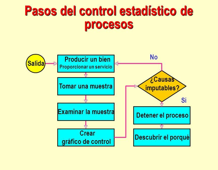 Pasos del control estadístico de procesos