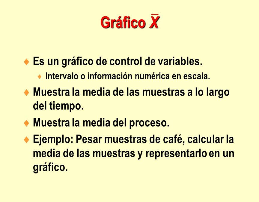 Gráfico X Es un gráfico de control de variables.