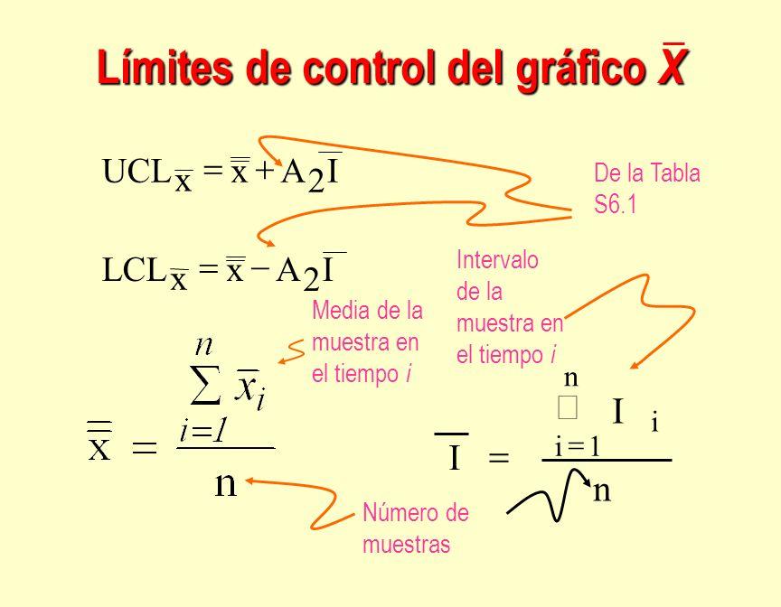 Límites de control del gráfico X
