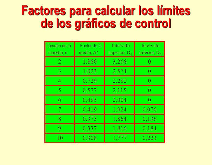 Factores para calcular los límites de los gráficos de control