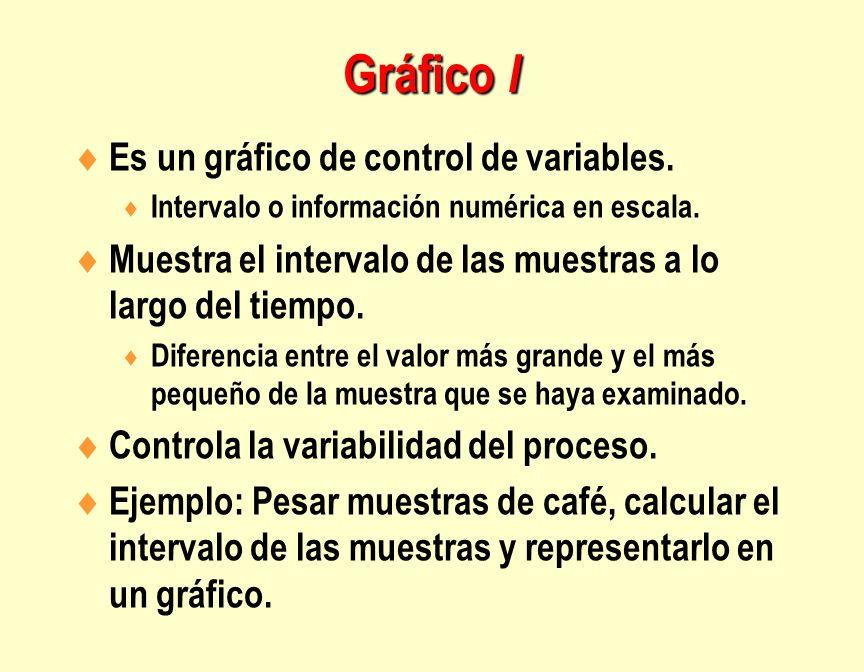 Gráfico I Es un gráfico de control de variables.