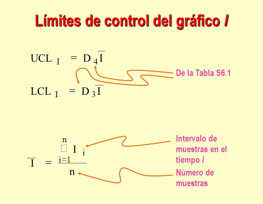 Límites de control del gráfico I