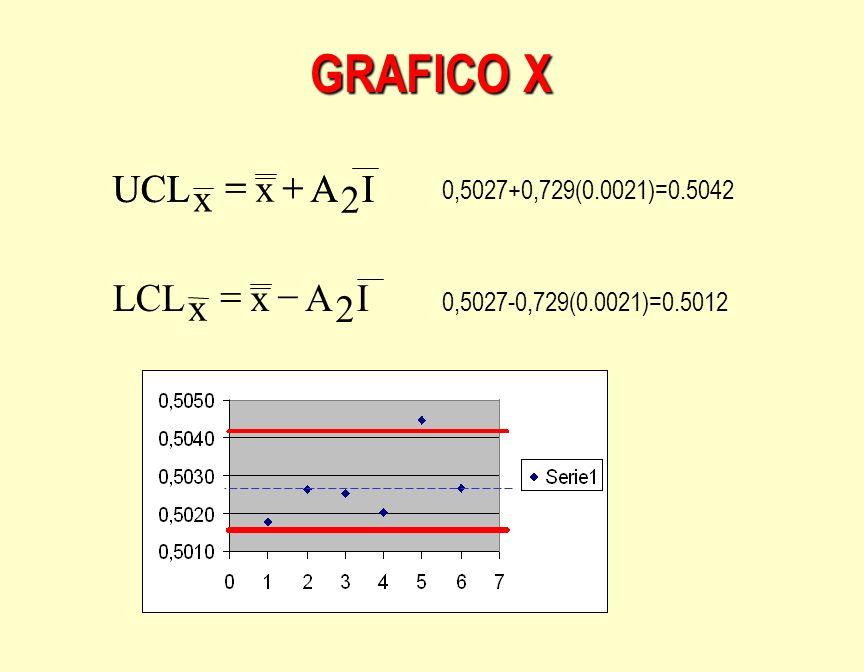 GRAFICO X x 2 I A UCL + = I A UCL + = I A x LCL 2 - =