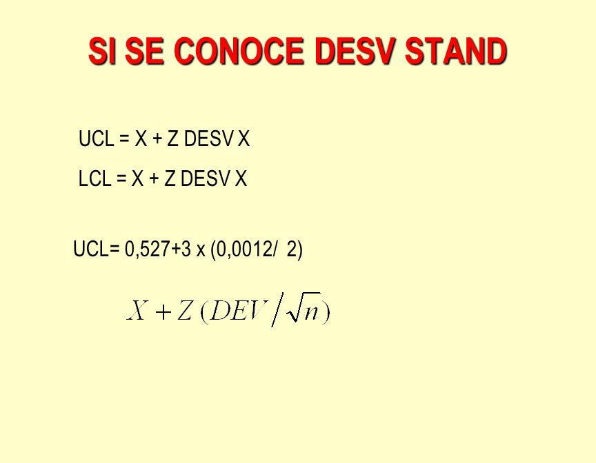 SI SE CONOCE DESV STAND UCL = X + Z DESV X LCL = X + Z DESV X