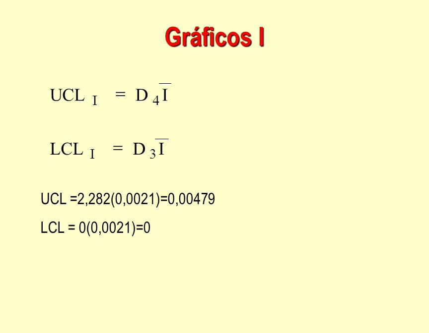 Gráficos I I D LCL UCL = UCL =2,282(0,0021)=0,00479 LCL = 0(0,0021)=0