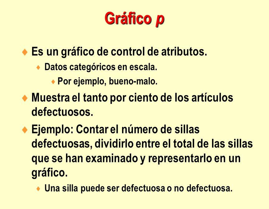 Gráfico p Es un gráfico de control de atributos.