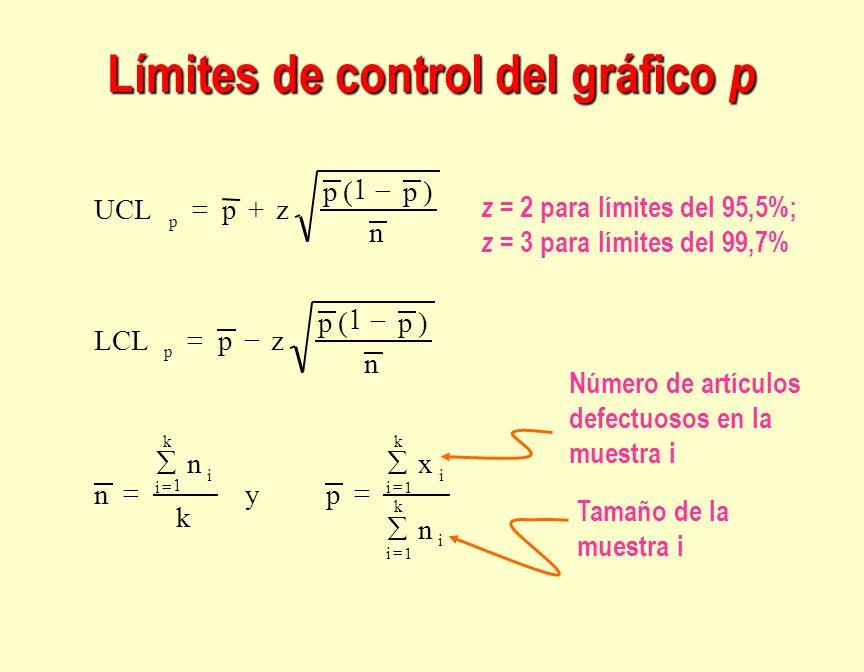 Límites de control del gráfico p