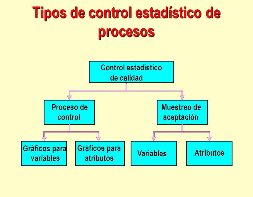 Tipos de control estadístico de procesos