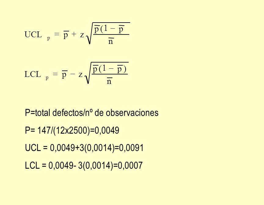 P=total defectos/nº de observaciones P= 147/(12x2500)=0,0049