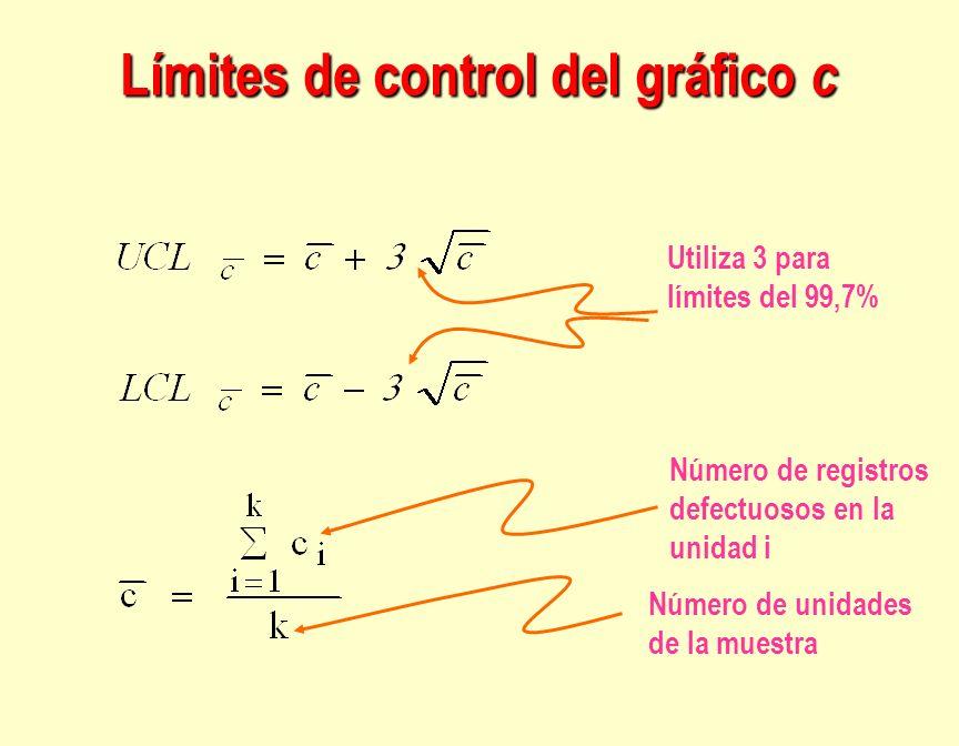 Límites de control del gráfico c