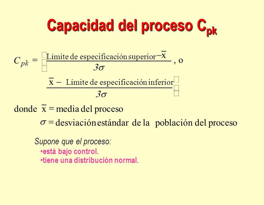 Capacidad del proceso Cpk