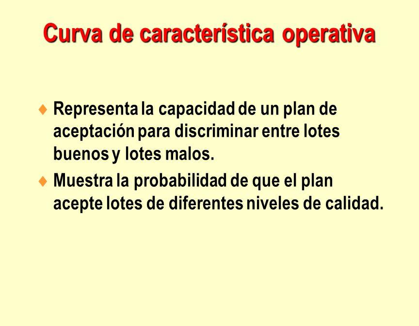 Curva de característica operativa