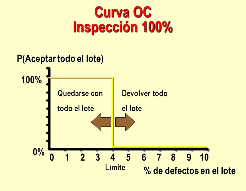 Curva OC Inspección 100% P(Aceptar todo el lote) 100% 0% 1 2 3 4 5 6 7