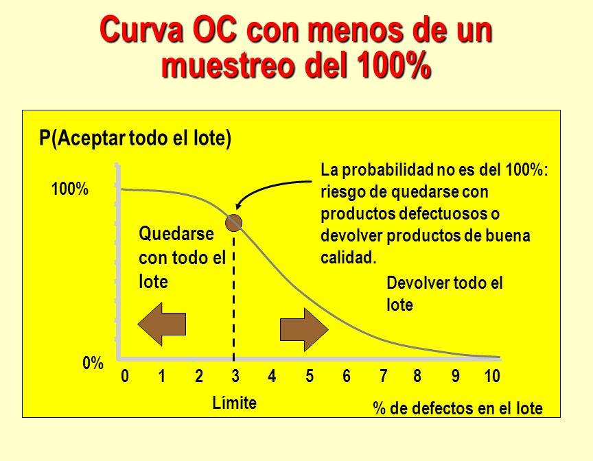 Curva OC con menos de un muestreo del 100%