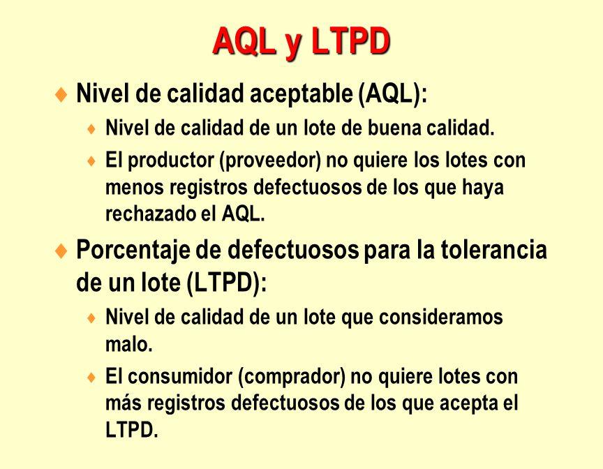 AQL y LTPD Nivel de calidad aceptable (AQL):